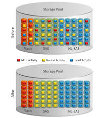 vnx page 3 storagefreak storage
