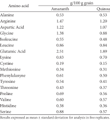 amino acid position for amaranth and