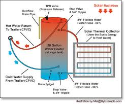 our first solar hot water experiment