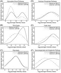 Evaluating microarrays using a semiparametric approach: Application to the  central carbon metabolism of Escherichia coli BL21 and JM109 - ScienceDirect