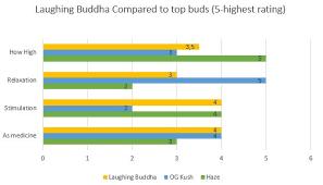 laughing buddha strain review