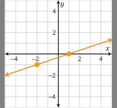 use the graph of the line to answer the