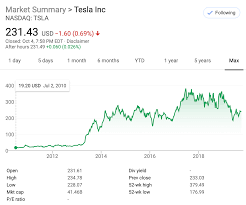 Tesla Because I Believe In Elon Musk ...