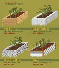 best raised garden bed materials