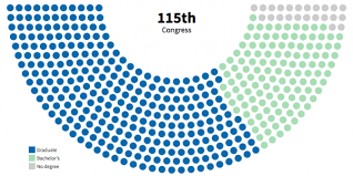 in congress even lawmakers degrees