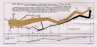 Postcards from a planner: Heroes: Edward Tufte and data visualisation