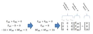 mechanics map matrix equations