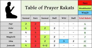 namaz rakat chart pdf - Pesquisa Google | Sunnah prayers, Namaaz, Islamic  prayer
