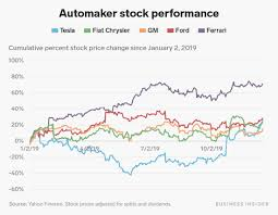 stock investment in the auto sector ...