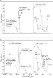 attenuated total reflectance fourier