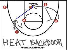 10 Basketball Plays Ideas Basketball Plays Basketball Basketball Drills