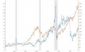 Crude Oil vs the S&P 500