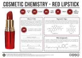 chemistry behind makeup saubhaya makeup