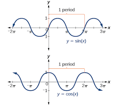 graphs of the sine and cosine function