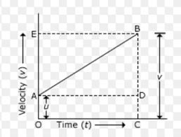 equation of motion by graphical method