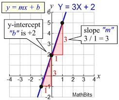 equations of straight lines