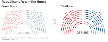party makeup of both houses of congress