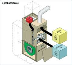 combustion air for furnaces the ashi
