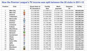 premier league tv rights q a including