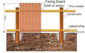 Installing Wood Fence Diagram Backyard Fences Wood Fence Fence Landscaping