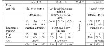 periodization rugby fitness