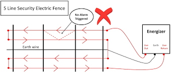 Know Your Products Security Electric Fences 5 Or 6 Lines Nelspruit Fencing