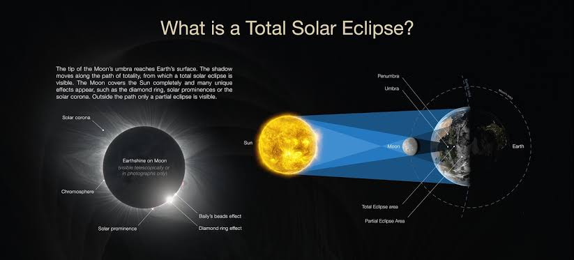 Image result for solar eclipse 2019