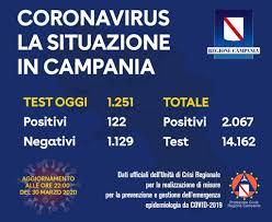 Covid-19, bollettino lunedì 30 marzo regione Campania: 122 nuovi ...