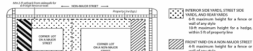 Https Www Stpete Org Planning Zoning Docs Fence 20wall 20hedge 2010 20 15 20handout Docx Pdf