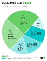 2020 cost to build a patio patio