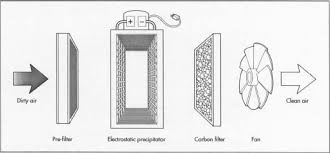 how air purifier is made material