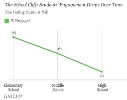 the school cliff student engagement drops each school year