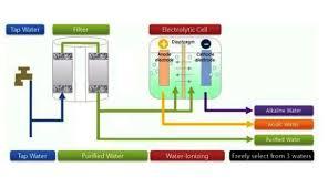 benefits of alkaline water my list of