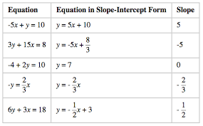 determining slopes from equations
