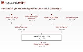 Dirk Primus Dirkzwager (1912-1998) » Stamboom Wim en Annelies de Leede »  Genealogie Online