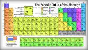 periodic table of elements w225