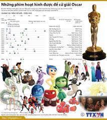Những phim hoạt hình được đề cử giải Oscar