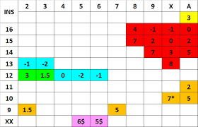 advanced card counting blackjack