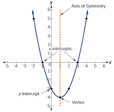 quadratic functions math 126
