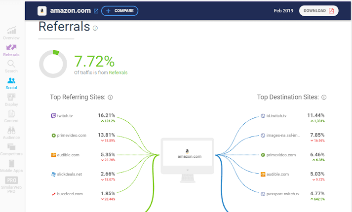 similarweb referrals