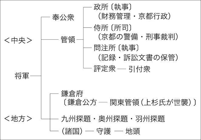 """「奉公衆 御料所」の画像検索結果"""""""