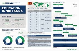 education in sri lanka current trends and qualifications