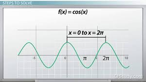 the period of cosine functions