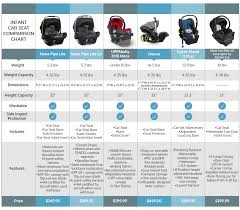 car seat comparison chart barta