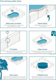 Is Your Property Safe For Summer