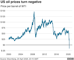US oil prices turn negative as demand ...
