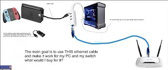 ethernet cable to give internet