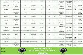 herb planting chart and or