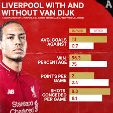 Virgil Van Dijk: The Man Who Transformed Himself And His Teams