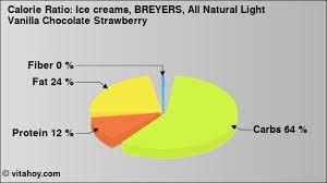 nutrition values ice creams breyers